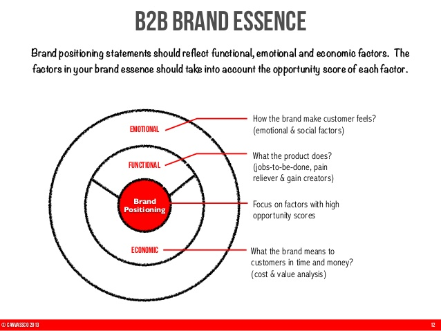 Brand positioning statements should reflect functional, emotional and economic factors. The factors in your brand essence should take into account the opportunity score of each factor.