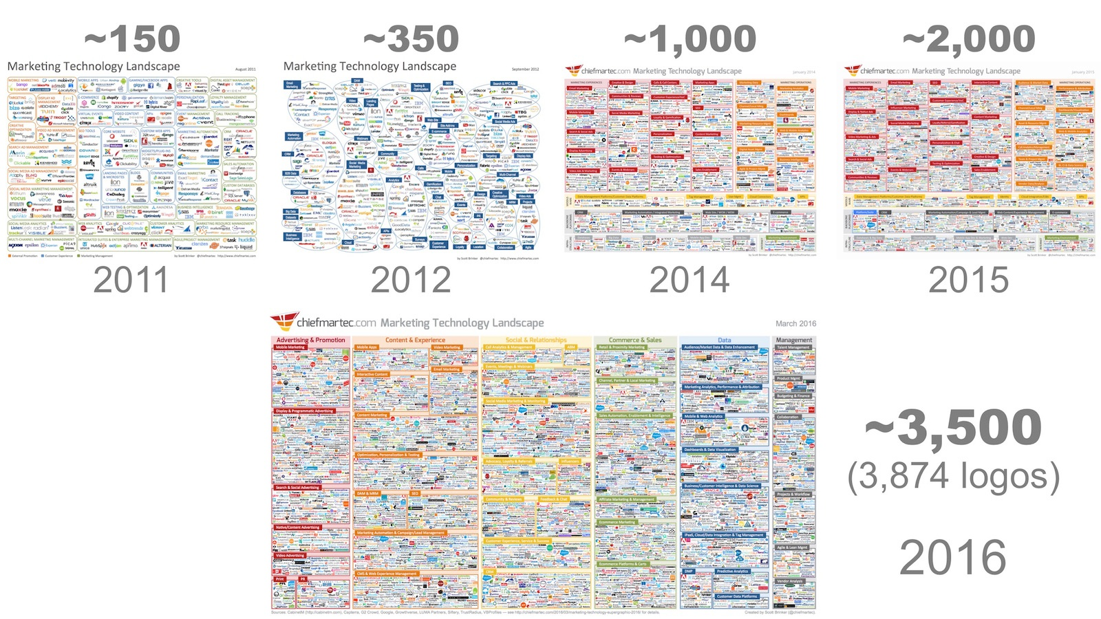 marketing_tech_landscape_timeline_2016.jpg