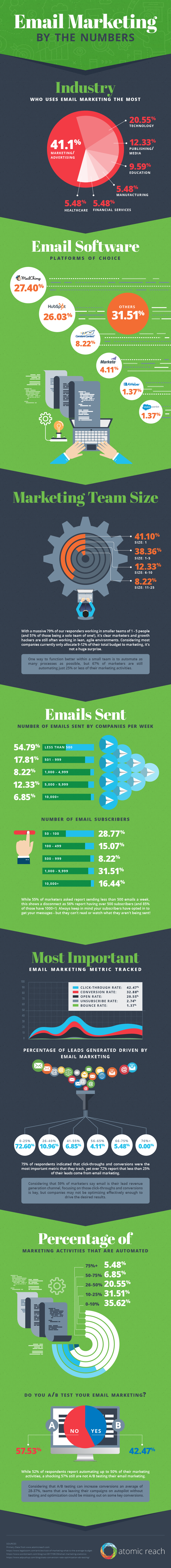 Email Marketing Survey - Infographic