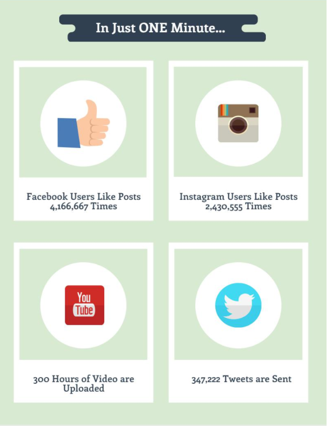 Contently Infographic - Content Consumed every minute