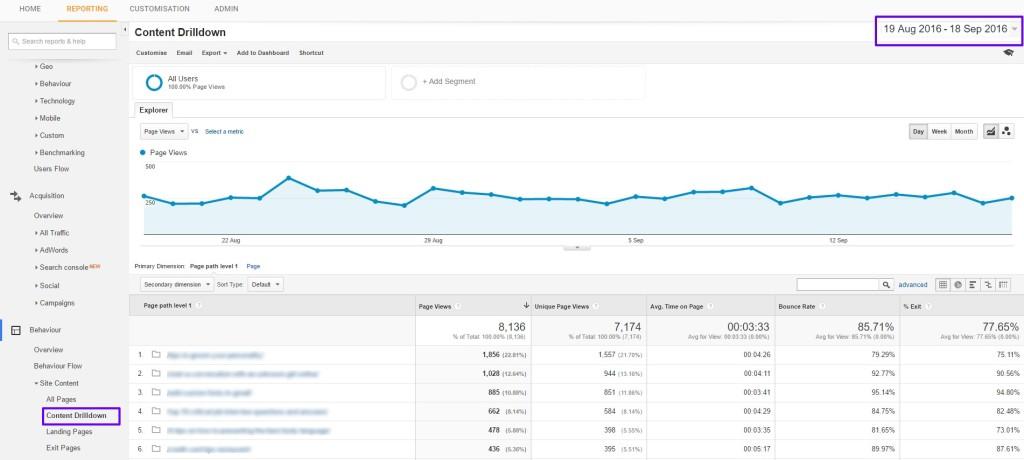 Content Drilldown Analytics