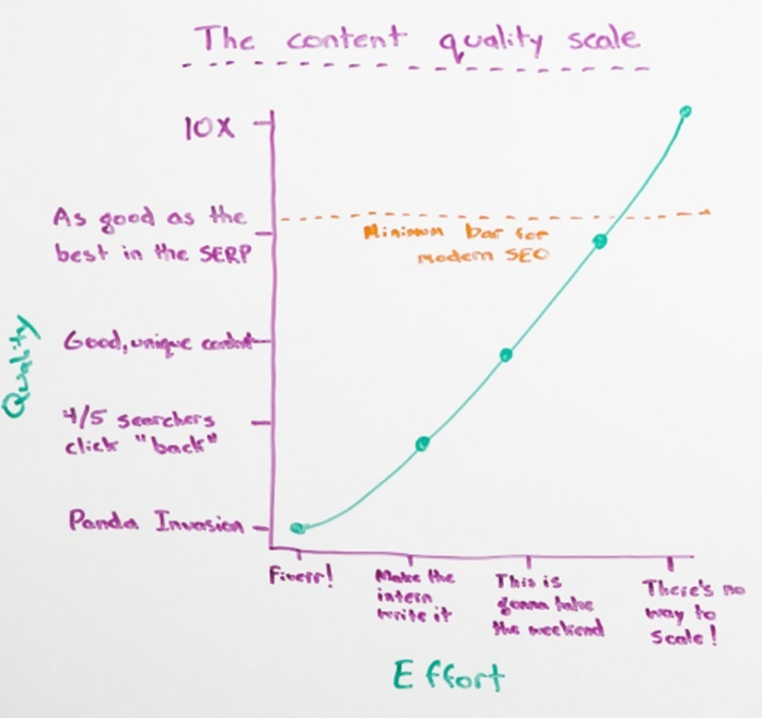 Content quality scale