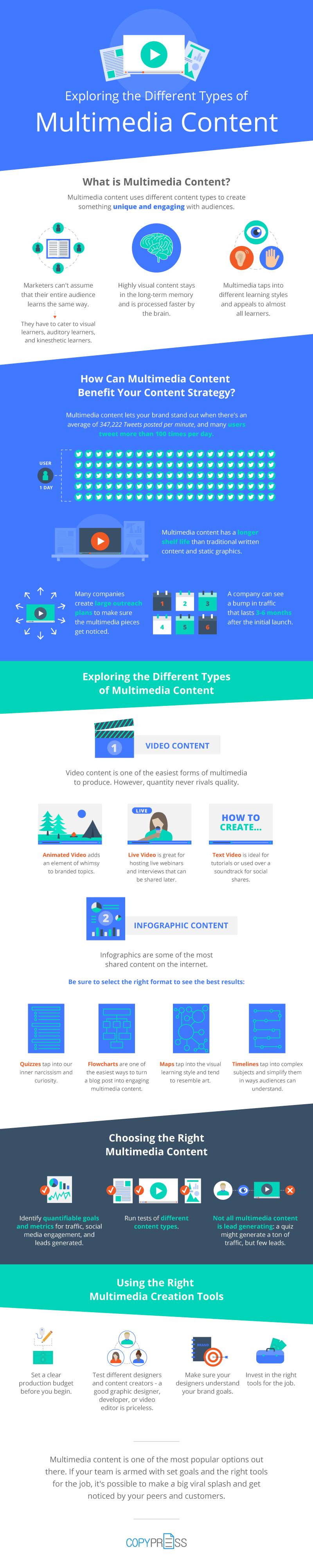 Multimedia Infographic