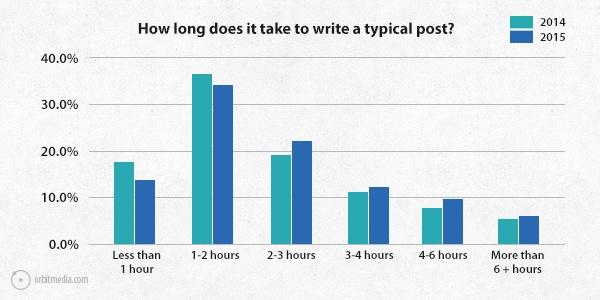 Q1-survey-2015-typical-post