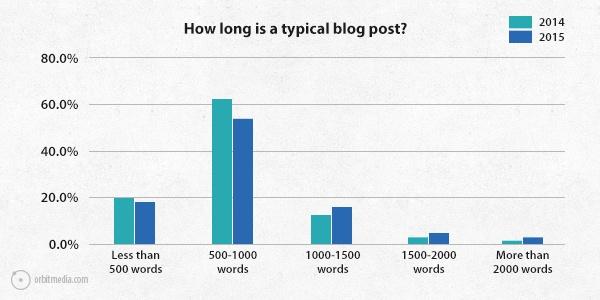 Q10-survey-2015-typical-post-length