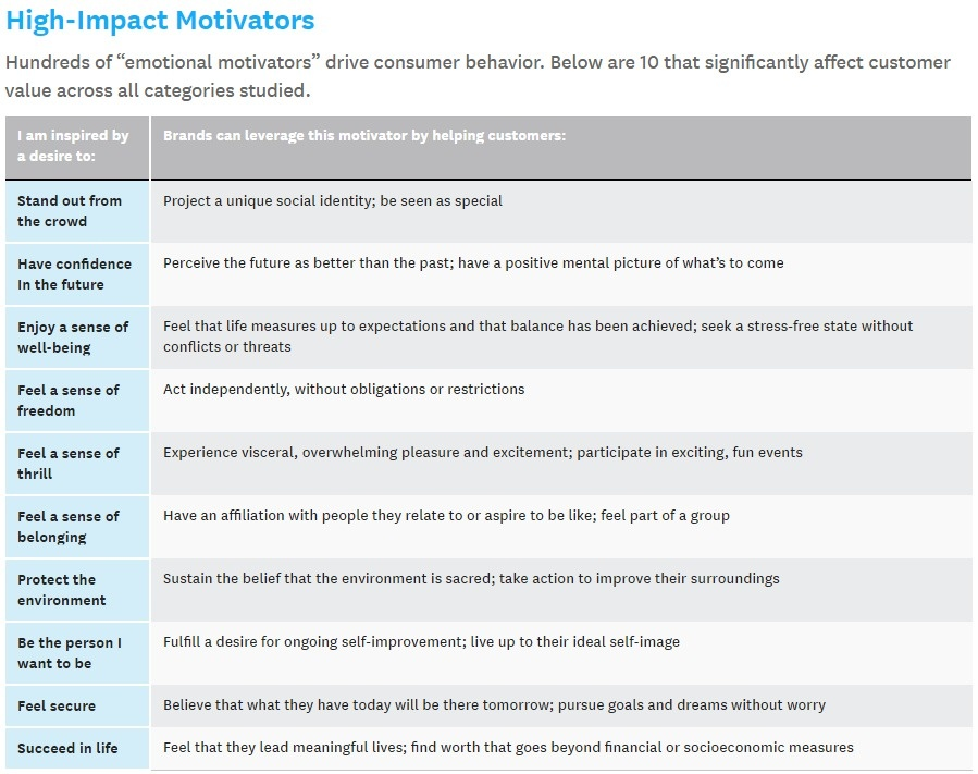 The New Science of Customer Emotions