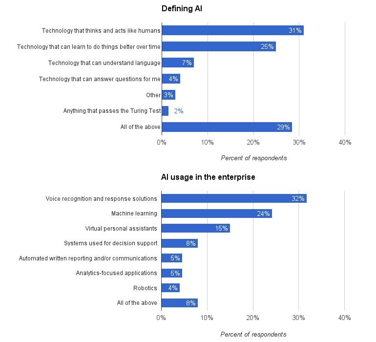 ai-sep-narrative-survey