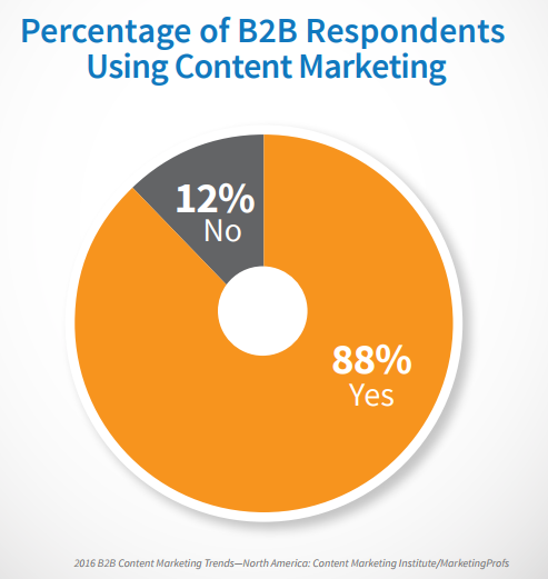 b2b-companies-using-content-marketing
