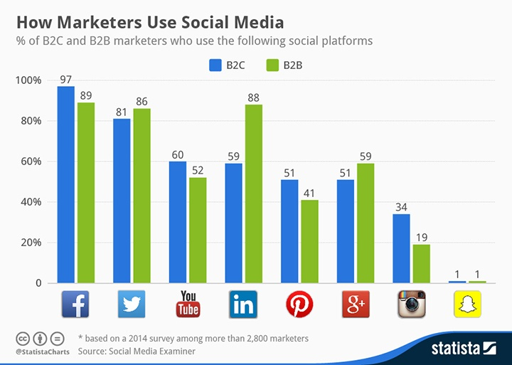 chartoftheday_2289_How_Marketers_Use_Social_Media_n