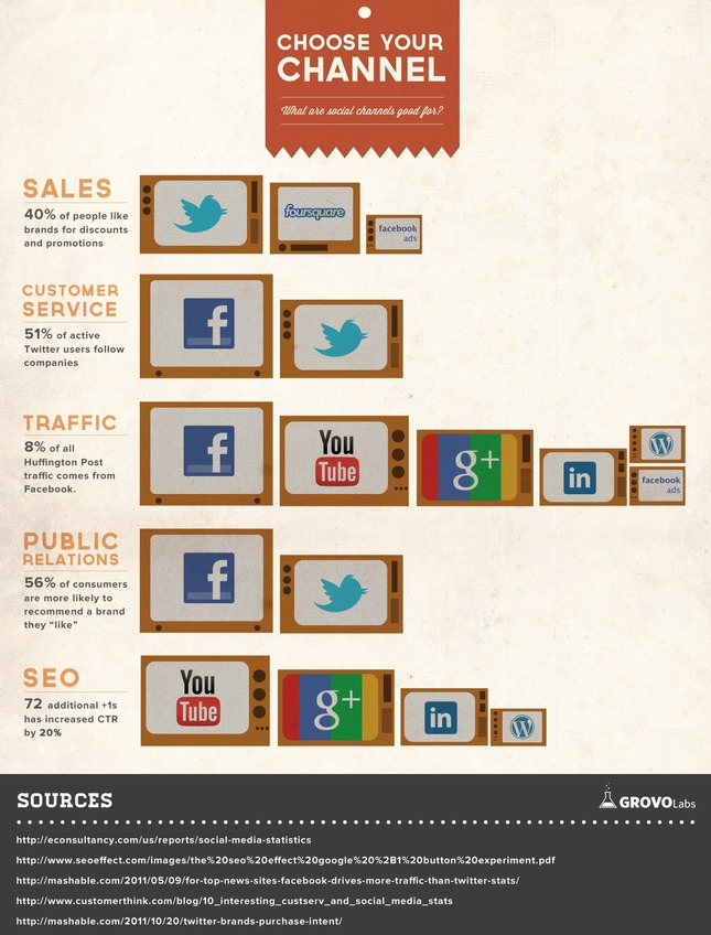 Choose your channel infographic
