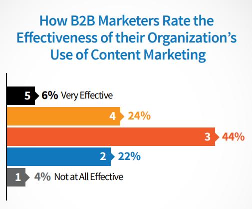 content-marketing-effectiveness