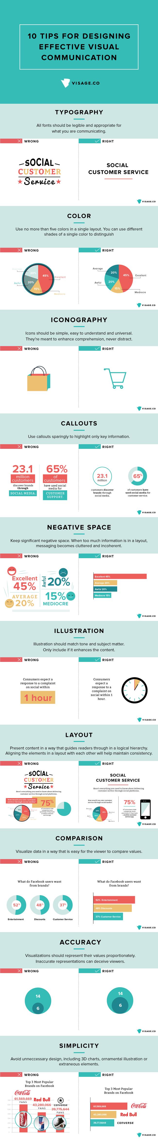 Designing Effective Visual Communication Infographic