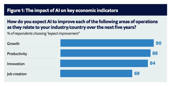 The impact of AI on key economic indicators