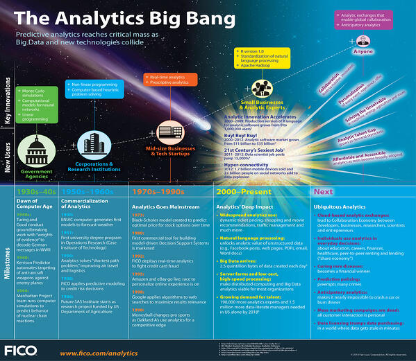 a-look-at-the-history-and-future-of-predictive-analytics-and-big-data_51c4d7c1d203f_8NbpAhU