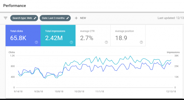 google-search-console-performance-feature-600x328