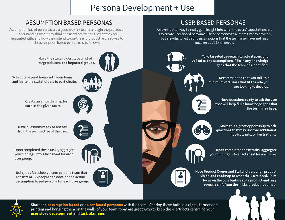 Assumption Based Personas vs. User Based Personas