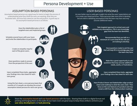 Assumption Based Personas vs. User Based Personas